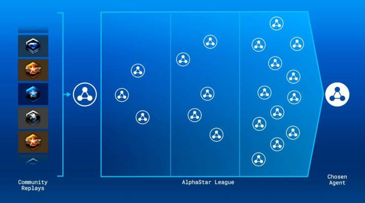 AlphaStar League model.