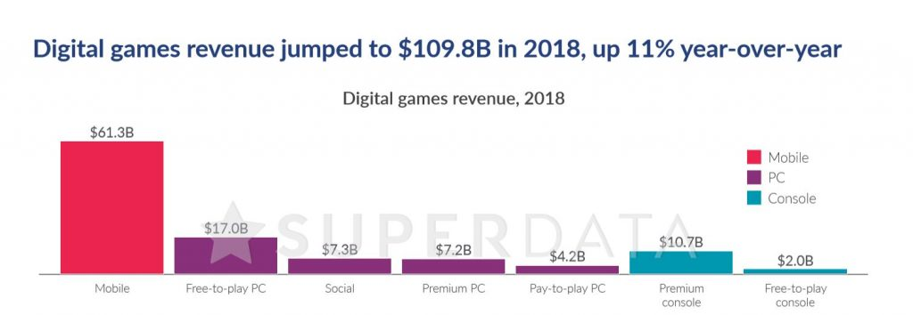 SuperData's analysis of game revenue, free versus premium titles.