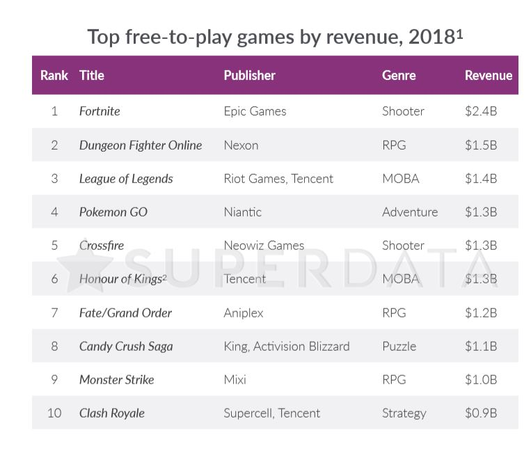 Top free play titles in 2018 by revenue.