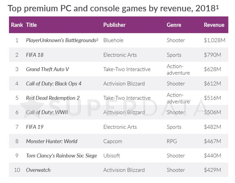 Top premium titles in 2018 by revenue.